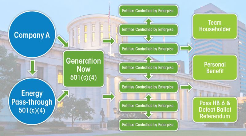 Federal prosecutors use this graphic to show the flow of money in the House Bill 6 public corruption case. Companies used dark money groups to funnel more than $60 million in bribes to Republican Larry Householder and his associates, federal prosecutors allege.